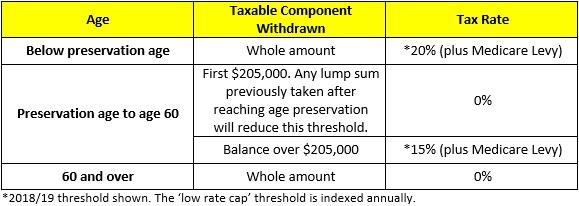 Tax on lump sum withdrawals | media super.
